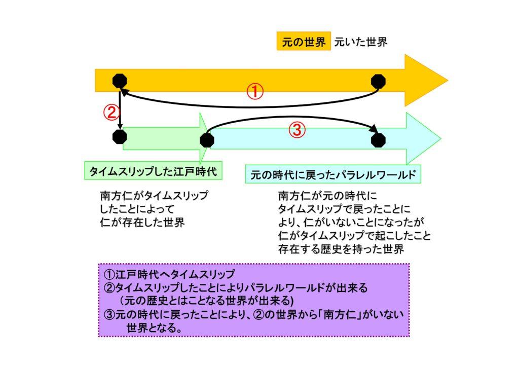 パラレルワールドの図式