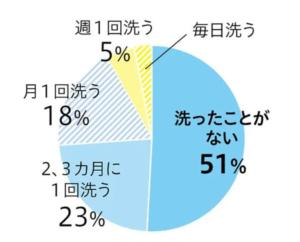 洗う頻度グラフ