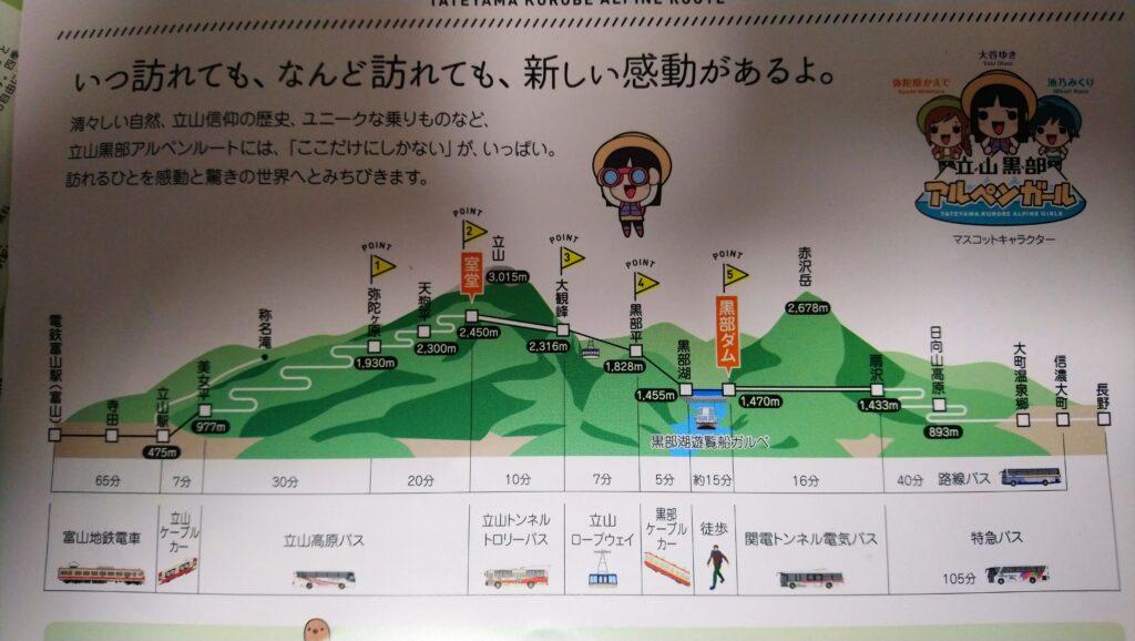 立山と黒部ダムの行き方の地図